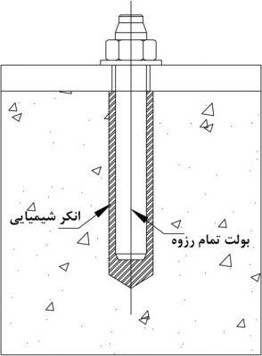 در این نوع انکر یک عامل شیمیایی مانند یک چسب یا یک رزین و یا یک ماده پر کننده دیگر بین بتن و بدنه یک میلگرد رزوه دار اتصال ایجاد می کند و باعث می شود انکر داخل بتن کاملا مستحکم شود.